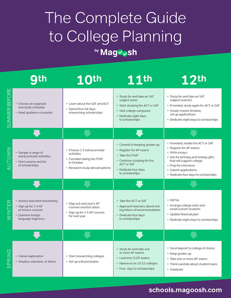 Timeline_HighSchoolMatrix